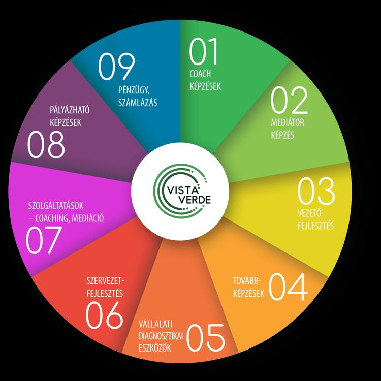 Vista Verde Szervezetfejlesztés